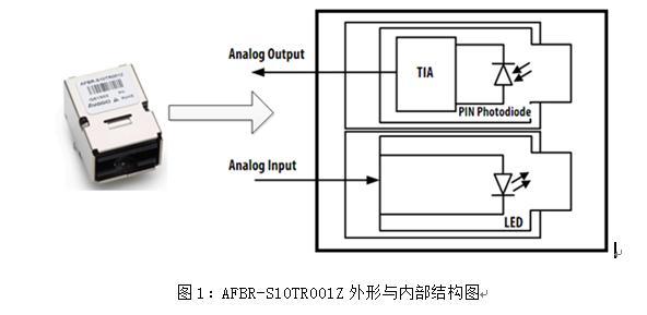 AFBR-S10TR001Z主要有发射器和接收器两部分构成。发射器包含一个LED,中心发射波长为650nm。接收器包含一个ASIC,它集成了一个光电管(PD)和一个跨阻放大器(TIA)。这个ASIC提供了模拟电压输出到拉弧监控单元。