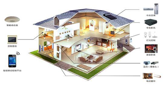 智能家居和智能设备示意图