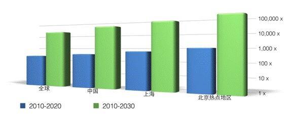 2010年~2030年全球和中国移动数据流量增长趋势(单位:倍)