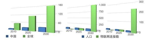 2010-2030年全球和中国移动终端及物联网连接数增长趋势