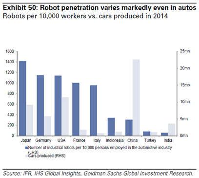 中国自动化程度不如印尼?