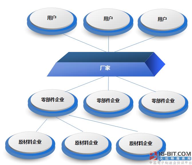 图1 以前:固定且简单的链条 随着互联网进一步向制造业环节渗透,网络协同制造已经开始出现。制造业的模式将随之发生巨大变化,它会打破传统工业生产的生命周期,从原材料的采购开始,到产品的设计、研发、生产制造、市场营销、售后服务等各个环节构成了闭环,彻底改变制造业以往仅是一个环节的生产模式(图2)。