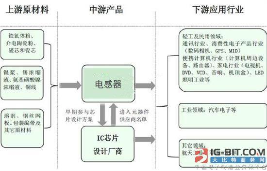 电感器行业产业链结构分析