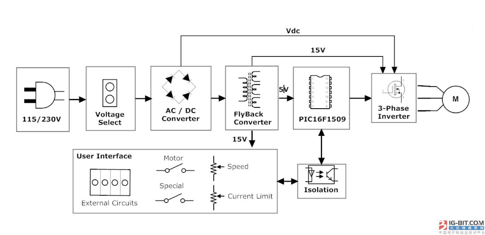 对用于开启车库门等应用的小型交流感应电机而言,使用三相逆变器电路可以极低的成本实现速度控制和软启动。这些固定分相电容式(PSC)电机在所有电机类型中可谓是最简单的,也是上述应用领域使用最广泛的电机类型。它们的启动转矩和启动电流都小,但可能会因为采用无极性电容而效率低下,这些电容往往在电机中最先损坏。 更多资讯,敬请关注大比特资讯http://www.