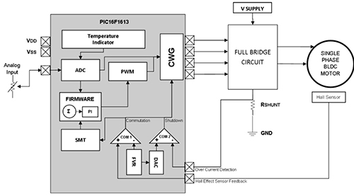 单相BLDC驱动器框图