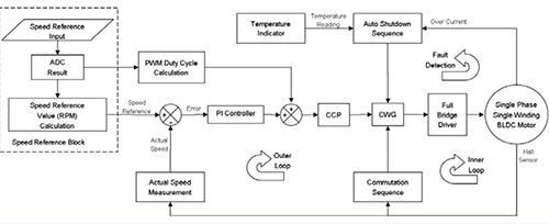 流过电机绕组的电流通过检测电阻rshunt转换为电压,从而实现过流保护.