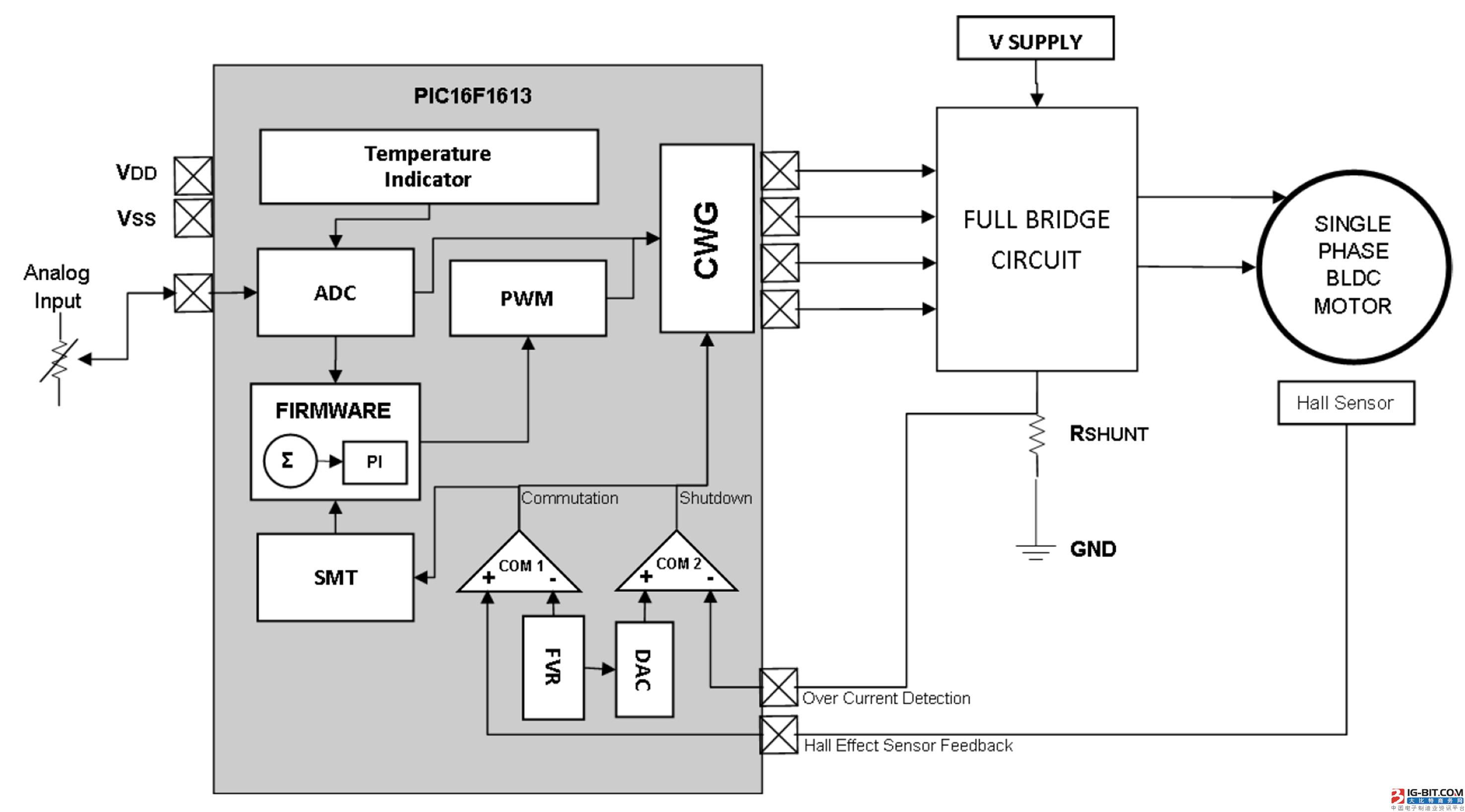 图1:单相BLDC驱动器框图