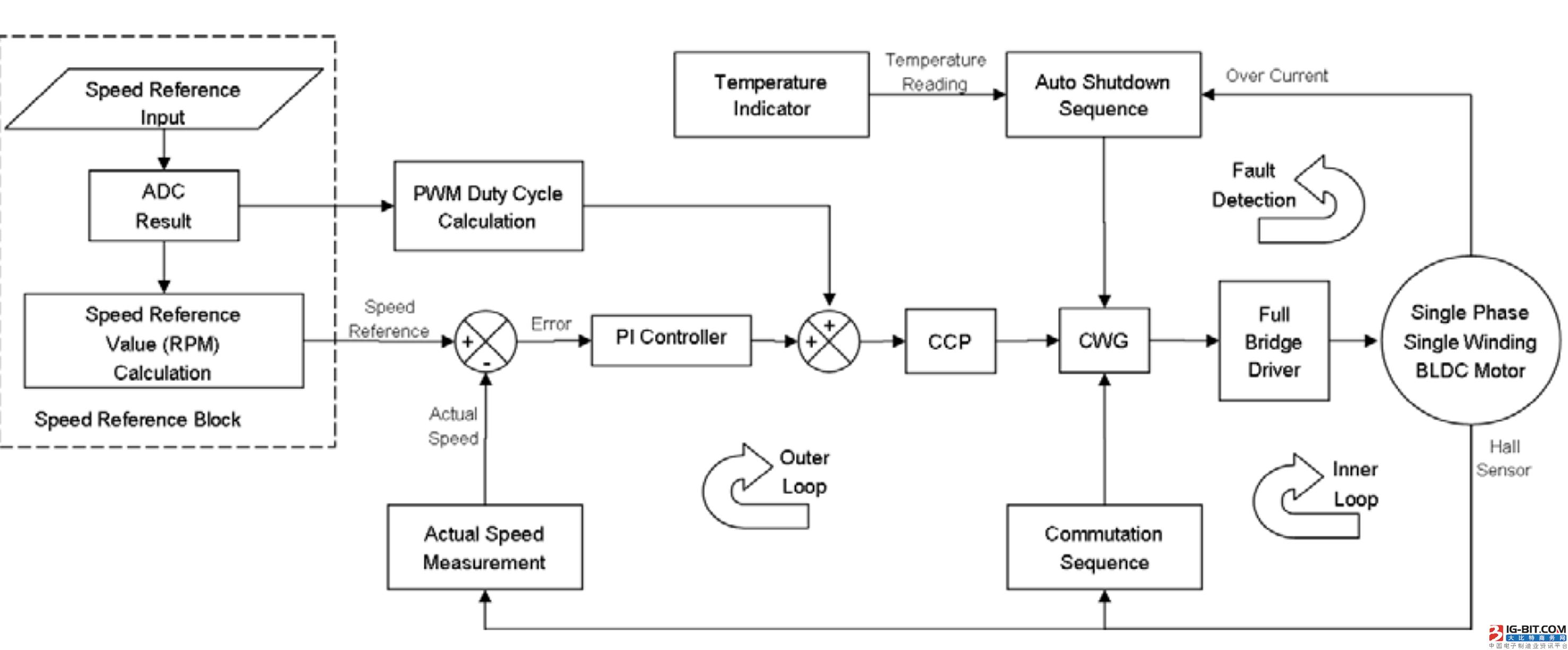 单片机与霍尔传感器接线图