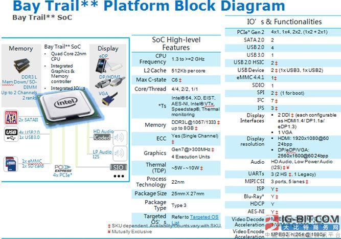 大联大世平集团推出Intel E3800系列工业机器人解决方案