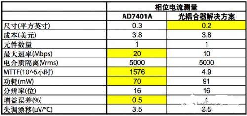 解析交流电压电机驱动的数字隔离