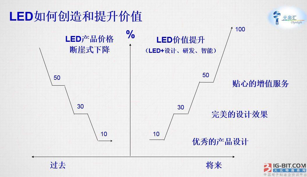 互联网+时代 LED如何创造和提升价值?