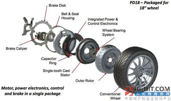 电动汽车或将由无线轮毂电机替代电池