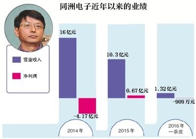"""同洲电子连续几年业绩遭遇""""滑铁卢"""""""
