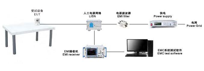 EMI-1000传导骚扰测试系统
