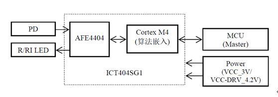 图示3-大联大友尚推出基于ICT404SG1模块的个人健康智能手环系统架构图 方案特点:  接口及外围设计电路简单  SPI和I2C双控制接口  控制命令精简  多级信号放大和调整  医疗级测量精度  无有效测量接触自动关闭  快速跟踪持续测量(每秒一次)  可配置测试间隔  集成3轴加速计(测量中运动判断及扩展应用)  低功耗及中断唤醒  小尺寸(7x7x1.