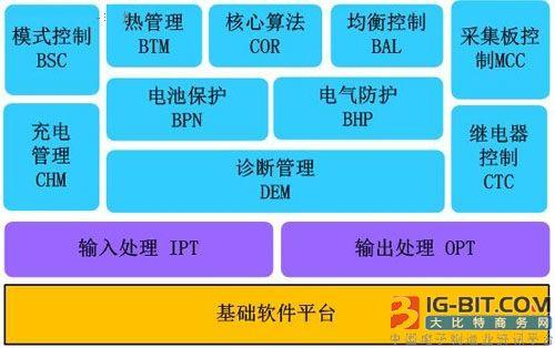 应用层软件架构图片