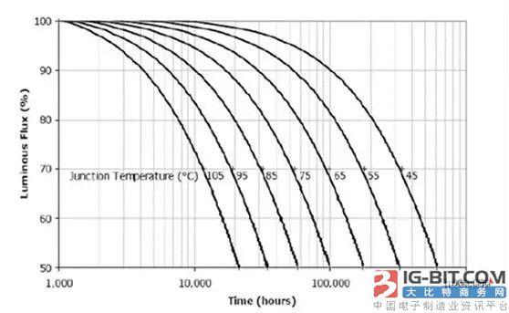 美国Cree公司有关LED芯片结温和光衰之间的关系。
