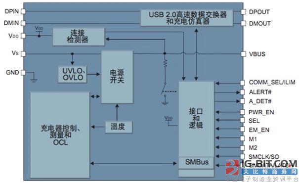 大联大品佳集团推出基于Microchip产品的车载USB快速充电解决方案
