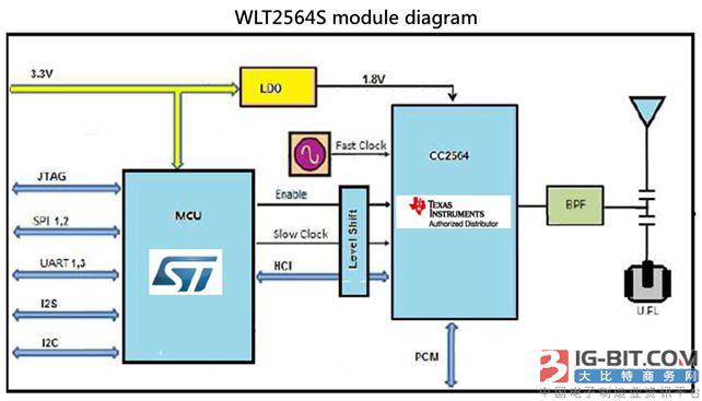 大联大友尚集团推出基于ST STM32F103与TI CC2564智能车载双模蓝牙方案