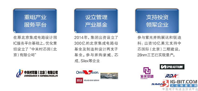 中关村集成电路设计园,打造北京ic集聚区