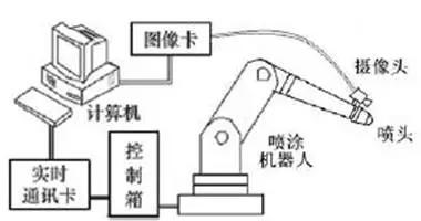 视觉定位系统