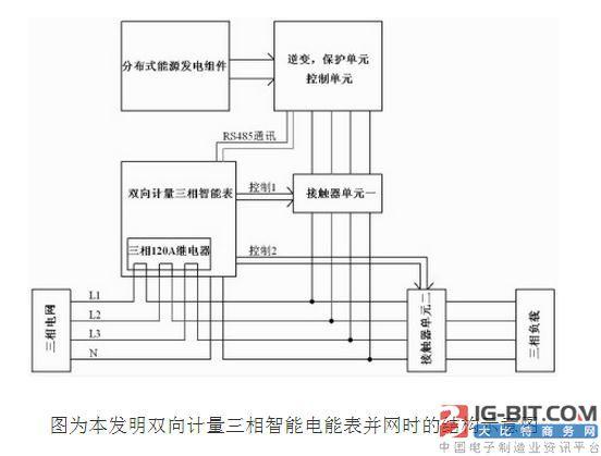 发明内容 针对上述问题,本发明提供了一种双向计量三相智能电能表。包括输入前端、输出后端、三相计量模块、内置电力继电器、第一控制端和第二控制端;所述输入前端连接三相市电网,所述输出后端以并联的方式分别连接第一接触器单元和第二接触器单元,其中,所述第一接触器单元连接分布式能源发电网,所述第二接触器单元连接三相负载;在所述输入前端和输出后端之间连接有所述三相计量模块和所述内置电力继电器,所述三相计量模块用于对流经电量进行计量。 所述第一控制端连接所述第一接触器单元,所述第二控制端连接所述第二接触器单元,所述第