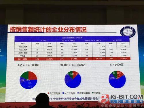 中国半导体行业协会集成电路设计分会理事长 魏少军教授就这个问题进行讲解,并谈了意见和建议。
