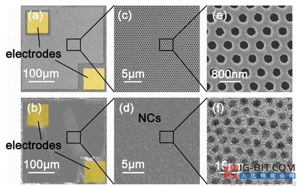 研究发现混合奈米晶体LED设计可抑制效率下降