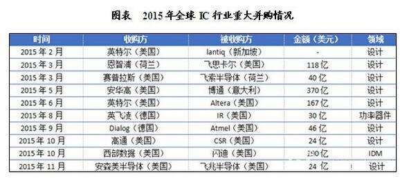 2015年全球IC行业重大并购案