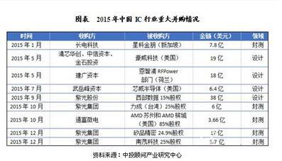 2015年中国IC行业并购情况