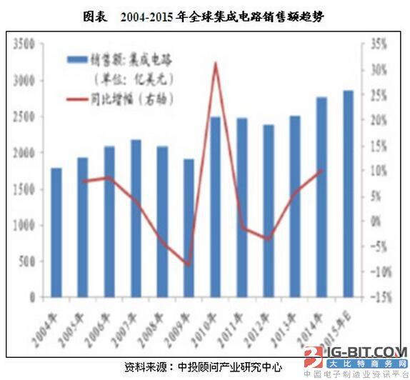 2004-2015年全球集成电路销售额趋势