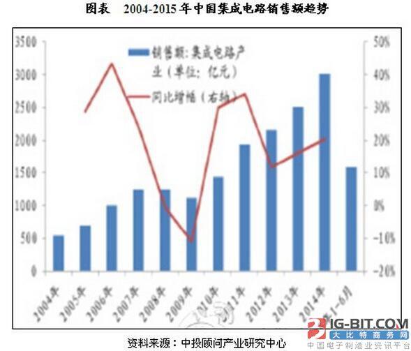 2004-2015年中国集成电路销售额趋势