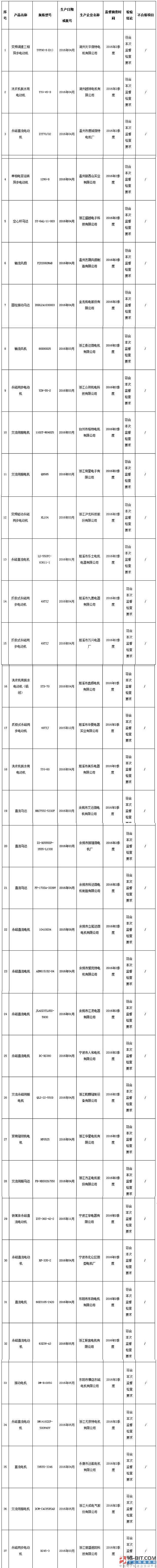 浙江省质监局抽查42批次微电机产品 全部合格