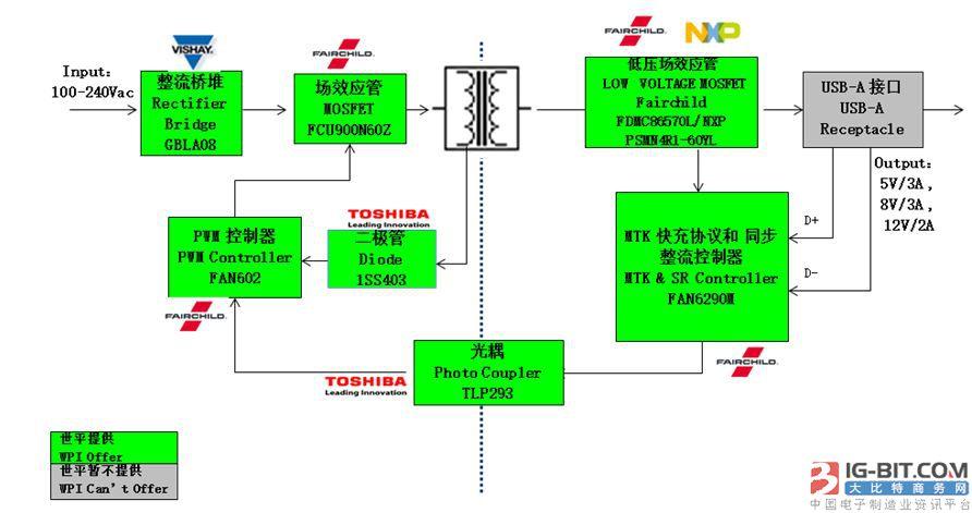 图示1-大联大世平推出的采用高通最新充电技术Quick Charge 3.0和符合MediaTek协议的快速充电解决方案