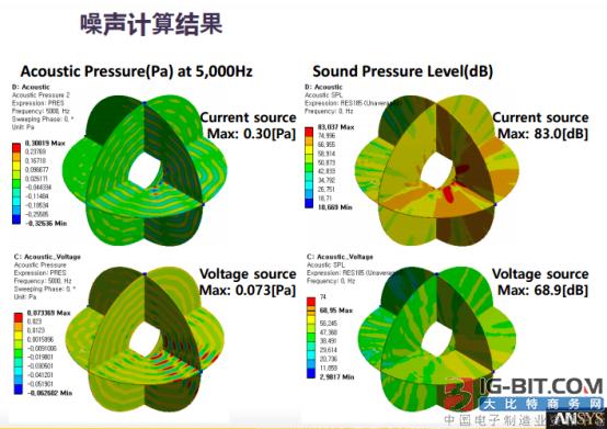 仿真技术、永磁材料助力电机企业打造优质产品