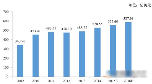 2009~2016全球连接器市场规模及预测