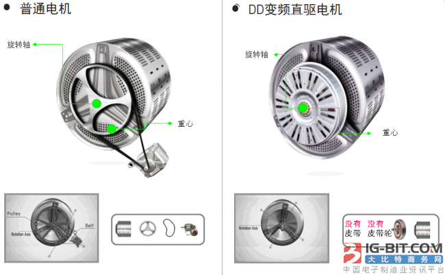 """""""爆炸门"""" 将改变洗衣技术格局,DD直驱电机将加速取代皮带电机"""