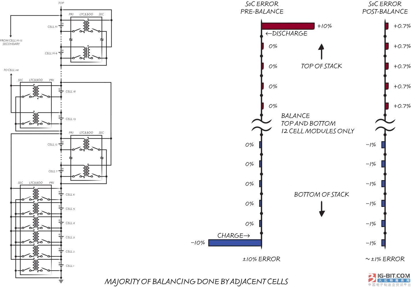 图2:ltc3300 怎样在整个电池组内传送电荷