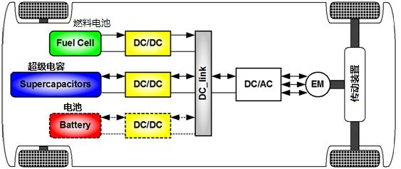 艾德克斯大功率电子负载在DC-DC转换器测试中的解决方案