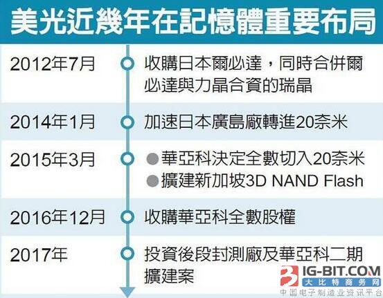 美光海外首座3D封测厂将落脚台湾中科