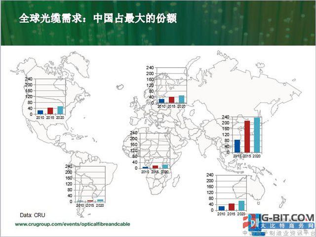 2016年全球光纤需求量将达4.25亿芯公里 中国占57%决定产业格局