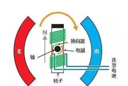 半导体技术可保持有刷电机的简单性