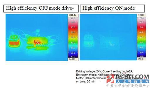 新一代电流控制技术助力 步进马达效能大跃进