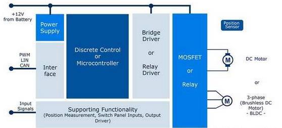 采用整合桥式驱动器轻松完成马达控制设计