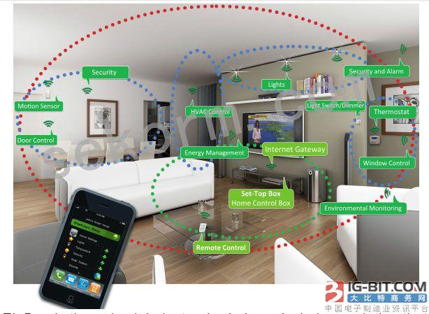 低功耗/延迟的ZIGBEE无线安防系统,支持加密更安全!