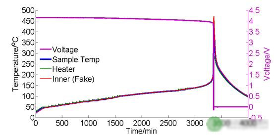 清华大学何向明:如何避免/控制电池的热失控?