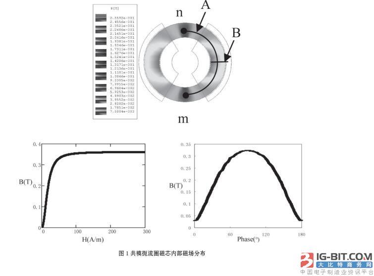 共模扼流圈磁芯内部磁场分析及其动态电感模型
