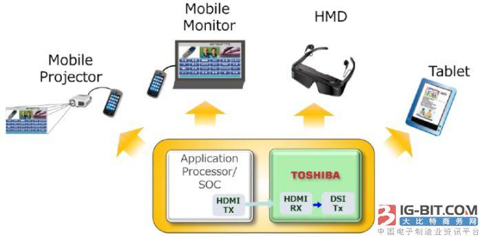 大联大诠鼎集团推出TOSHIBA和AMS的适用于VR虚拟现实的多个解决方案