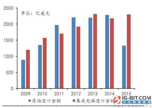 中国集成电路和原油进口对比