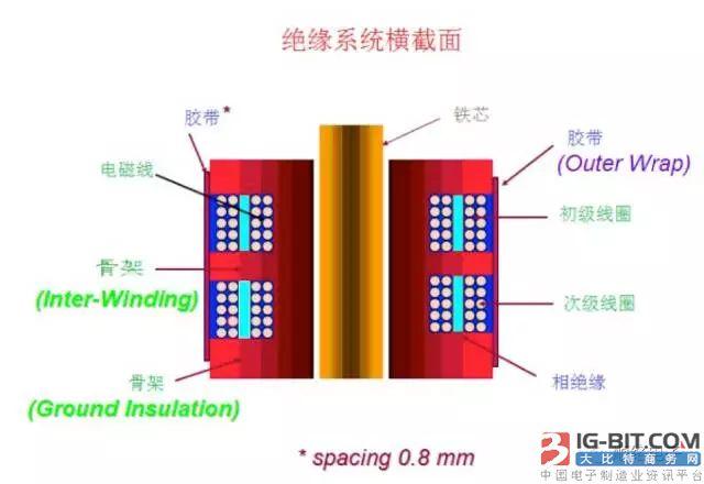 60%的电源变压器故障源于绝缘系统